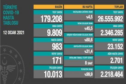 Covid_19, Türkiye'de 12 Ocak'ta 171 toplamda 23.152 can aldı