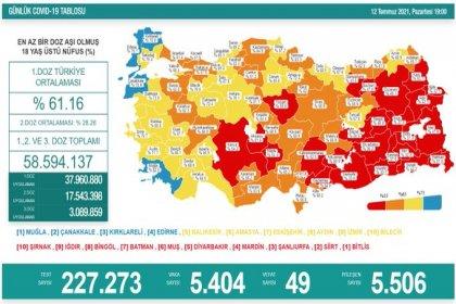 Covid_19, Türkiye'de 12 Temmuz'da 49 toplamda 50.278 can aldı