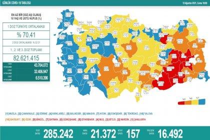 Covid_19, Türkiye'de 13 Ağustos'ta 157 toplamda 52.860 can aldı