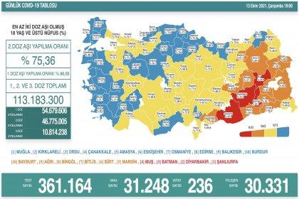 Covid-19, Türkiye'de 13 Ekim'de 236 toplamda 66.776 can aldı