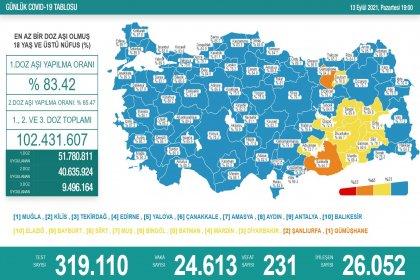 Covid_19, Türkiye'de 13 Eylül'de 231 toplamda 60.112 can aldı
