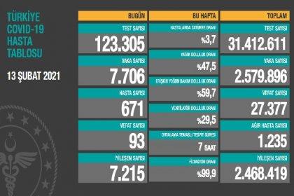 Covid_19, Türkiye'de 13 Şubat'ta 93 toplamda 27.377 can aldı