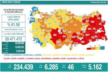 Covid_19, Türkiye'de 13 Temmuz'da 46 toplamda 50.324 can aldı