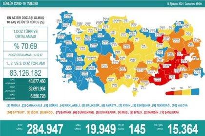 Covid_19, Türkiye'de 14 Ağustos'ta 145 toplamda 53.005 can aldı