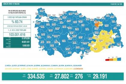 Covid_19, Türkiye'de 14 Eylül'de 276 toplamda 60.388 can aldı