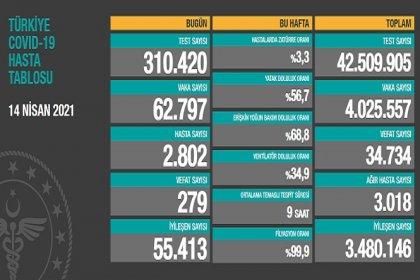 Covid_19, Türkiye'de 14 Nisan'da 279 toplamda 34.734 can aldı