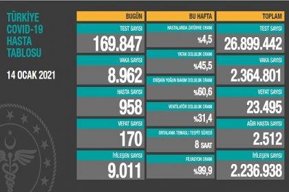 Covid_19, Türkiye'de 14 Ocak'ta 170 toplamda 23.495 can aldı