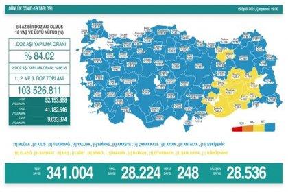 Covid_19, Türkiye'de 15 Eylül'de 248 toplamda 60.636 can aldı