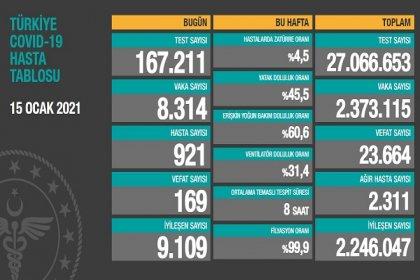 Covid_19, Türkiye'de 15 Ocak'ta 169 toplamda 23.664 can aldı