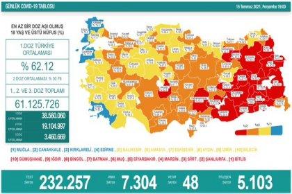 Covid_19, Türkiye'de 15 Temmuz'da 48 toplamda 50.415 can aldı