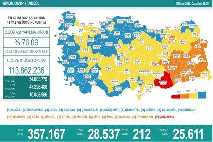 Covid-19, Türkiye'de 16 Ekim'de 212 toplamda 67.372 can aldı