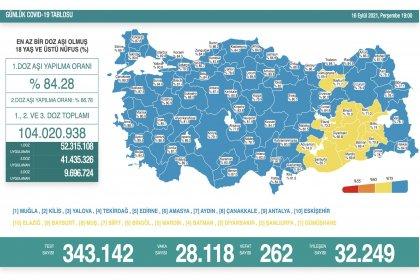 Covid_19, Türkiye'de 16 Eylül'de 262 toplamda 60.898 can aldı