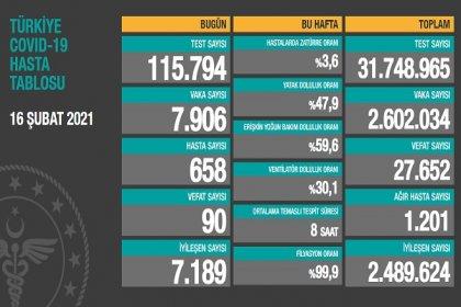 Covid_19, Türkiye'de 16 Şubat'ta 90 toplamda 27.652 can aldı