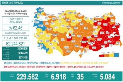 Covid_19, Türkiye'de 16 Temmuz'da 35 toplamda 50.450 can aldı