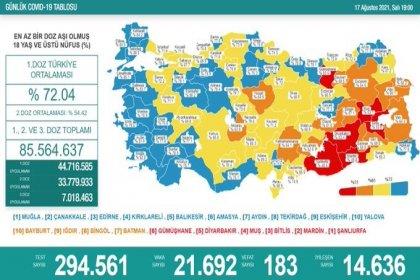 Covid_19, Türkiye'de 17 Ağustos'ta 183 toplamda 53.507 can aldı