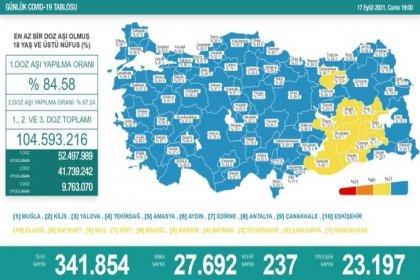 Covid_19, Türkiye'de 17 Eylül'de 237 toplamda 61.135 can aldı