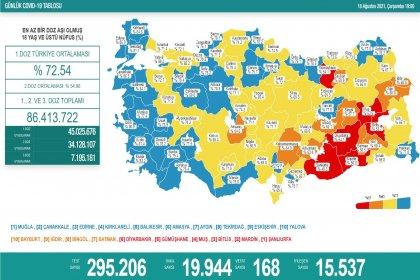 Covid_19, Türkiye'de 18 Ağustos'ta 168 toplamda 53.675 can aldı