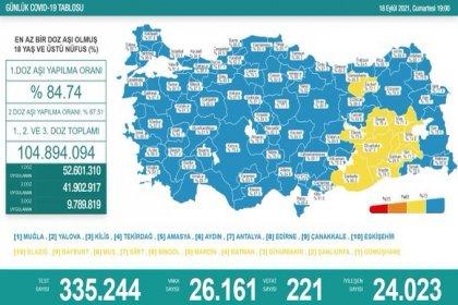 Covid_19, Türkiye'de 18 Eylül'de 221 toplamda 61.356 can aldı