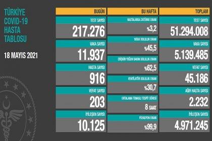 Covid_19, Türkiye'de 18 Mayıs'ta 203 toplamda 45.186 can aldı