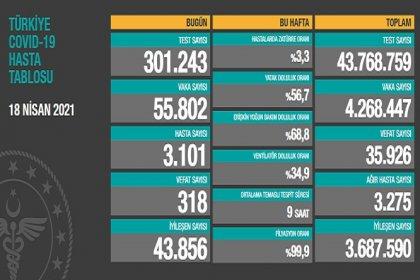 Covid_19, Türkiye'de 18 Nisan'da 318 toplamda 35.926 can aldı