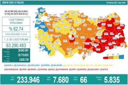 Covid_19, Türkiye'de 18 Temmuz'da 66 toplamda 50.554 can aldı