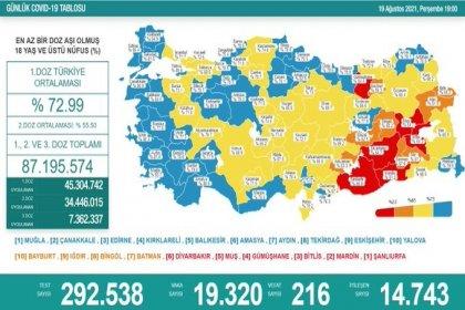 Covid_19, Türkiye'de 19 Ağustos'ta 216 toplamda 53.891 can aldı