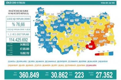 Covid-19, Türkiye'de 19 Ekim'de 223 toplamda 67.995 can aldı