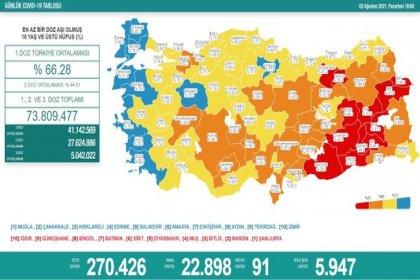 Covid_19, Türkiye'de 2 Ağustos'ta 91 toplamda 51.519 can aldı