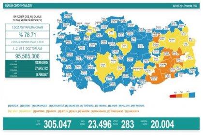 Covid_19, Türkiye'de 2 Eylül'de 283 toplamda 57.278 can aldı