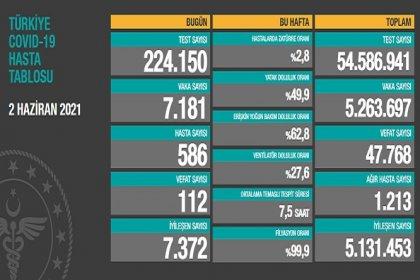 Covid_19, Türkiye'de 2 Haziran'da 112 toplamda 47.768 can aldı