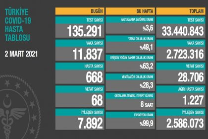 Covid_19, Türkiye'de 2 Mart'ta 68 toplamda 28.706 can aldı
