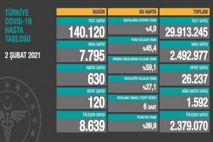 Covid_19, Türkiye'de 2 Şubat'ta 120 toplamda 26.237 can aldı