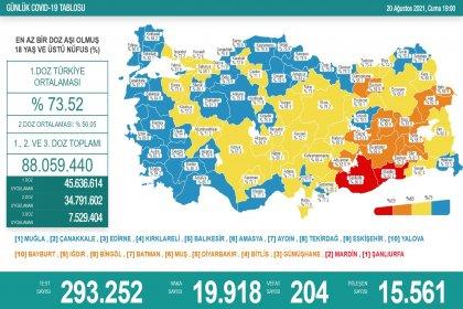 Covid_19, Türkiye'de 20 Ağustos'ta 204 toplamda 54.095 can aldı