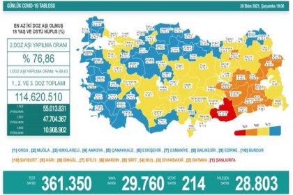 Covid-19, Türkiye'de 20 Ekim'de 214 toplamda 68.209 can aldı