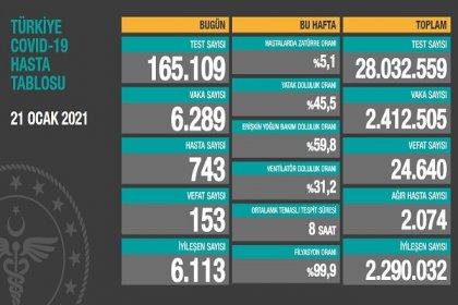Covid_19, Türkiye'de 21 Ocak'ta 153 toplamda 24.640 can aldı
