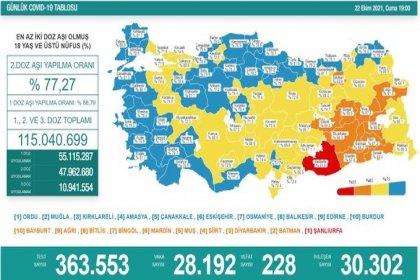 Covid-19, Türkiye'de 22 Ekim'de 228 toplamda 68.635 can aldı