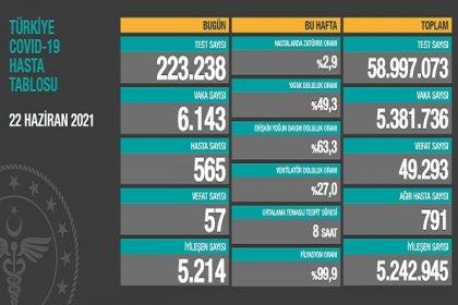 Covid_19, Türkiye'de 22 Haziran'da 57 toplamda 49.293 can aldı