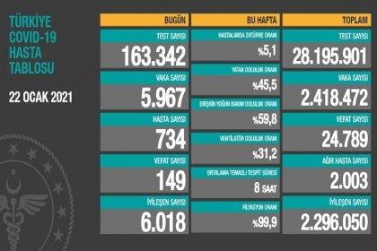 Covid_19, Türkiye'de 22 Ocak'ta 149 toplamda 24.789 can aldı