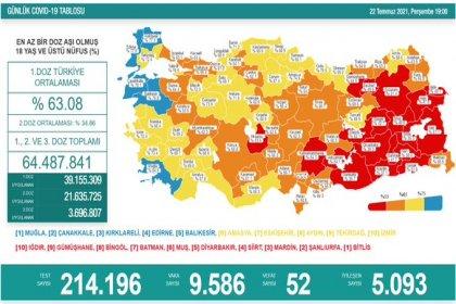 Covid_19, Türkiye'de 22 Temmuz'da 52 toplamda 50.761 can aldı