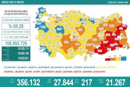 Covid-19, Türkiye'de 23 Eylül'de 217 toplamda 62.519 can aldı