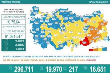 Covid_19, Türkiye'de 25 Ağustos'ta 217 toplamda 55.207 can aldı