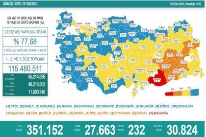Covid-19, Türkiye'de 25 Ekim'de 232 toplamda 69.279 can aldı