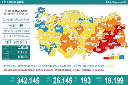 Covid-19, Türkiye'de 25 Eylül'de 193 toplamda 62.933 can aldı