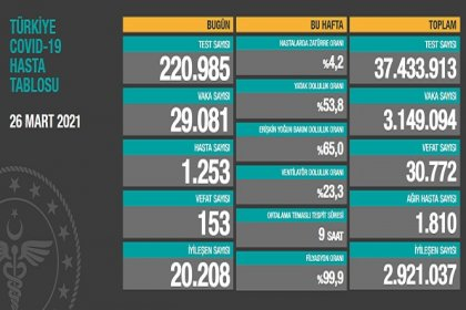Covid_19, Türkiye'de 26 Mart'ta 153 toplamda 30.772 can aldı