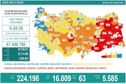 Covid_19, Türkiye'de 26 Temmuz'da 63 toplamda 50.997 can aldı