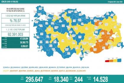 Covid_19, Türkiye'de 27 Ağustos'ta 244 toplamda 55.708 can aldı