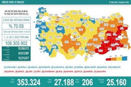 Covid-19, Türkiye'de 27 Eylül'de 206 toplamda 63.307 can aldı