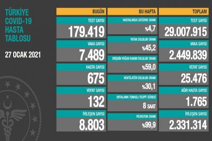 Covid_19, Türkiye'de 27 Ocak'ta 132 toplamda 25.476 can aldı