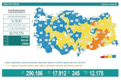 Covid_19, Türkiye'de 28 Ağustos'ta 245 toplamda 55.953 can aldı