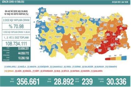Covid-19, Türkiye'de 28 Eylül'de 239 toplamda 63.546 can aldı